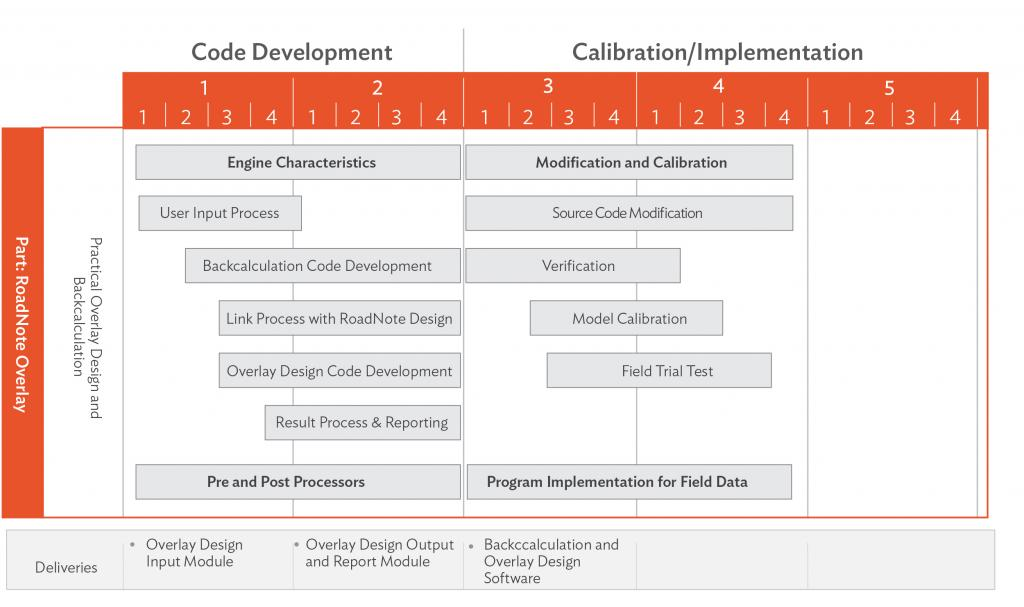 Developing Pavement Thickness Design Incorporating The Catalogue And Mechanistic Approach Development Asia