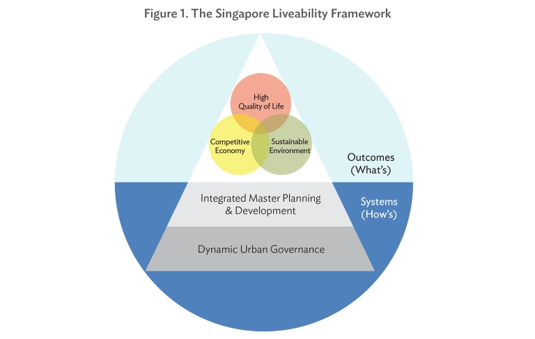 How to build a competitive and livable city development asia planning for integrated urban development singapores integrated malvernweather Choice Image