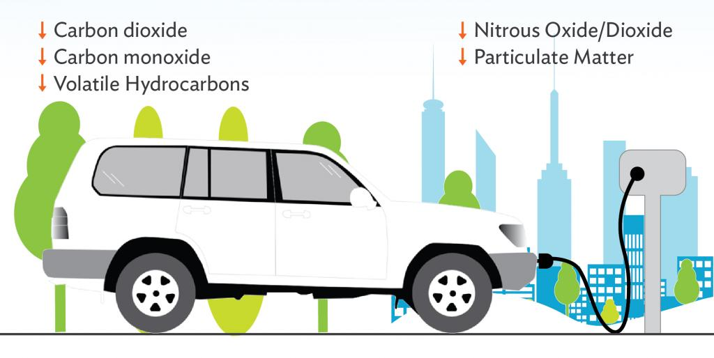 Using a block heater to warm a parked car engine during cold winter months can reduce carbon emissions and other pollutants. Infographic: ADB.
