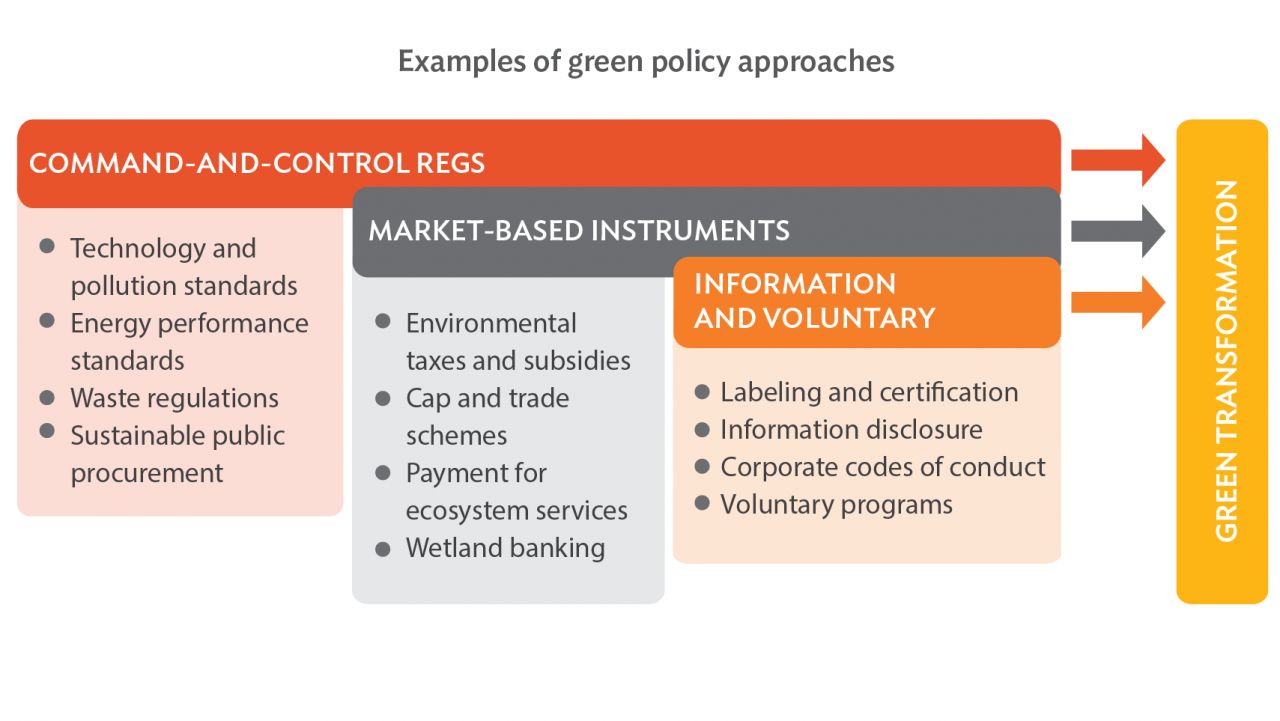 How Can Policy Makers Promote Green Business? | Development Asia