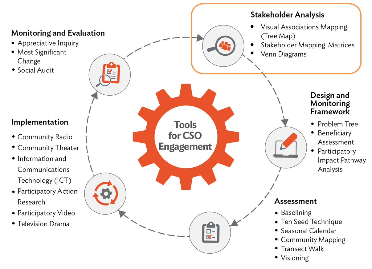 this piece focuses on tools for stakeholder analysis