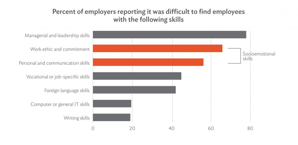 two out of three employers link is external reported difficulty finding people with socioemotional skills which are crucial in todays workplace
