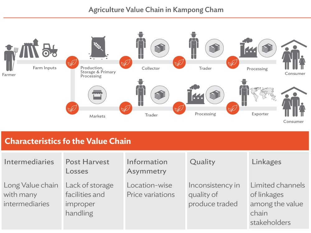 Four Ways Smart Technology Can Help Farmers | Development Asia